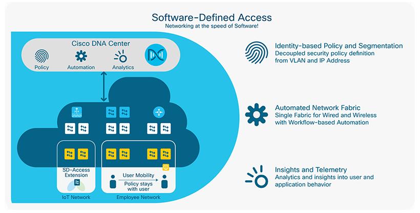 Cisco_SD_Access