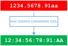 MAC Address Conversion Tool Diagram