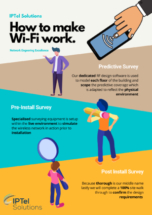 How to make Wi-Fi work - RF Surveys