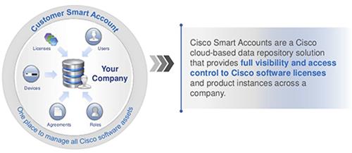 Cisco Smart Accounts